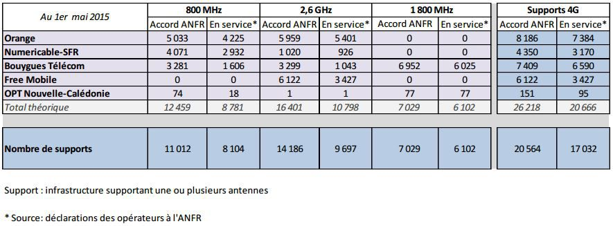 ANFR-4G-1er-mai-2015