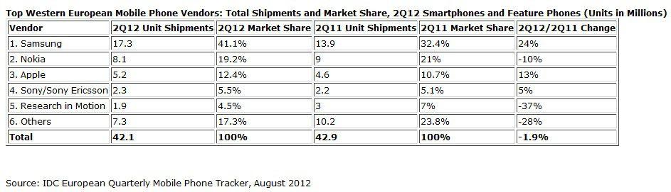 IDC ventes mobiles Europe Q2 2012