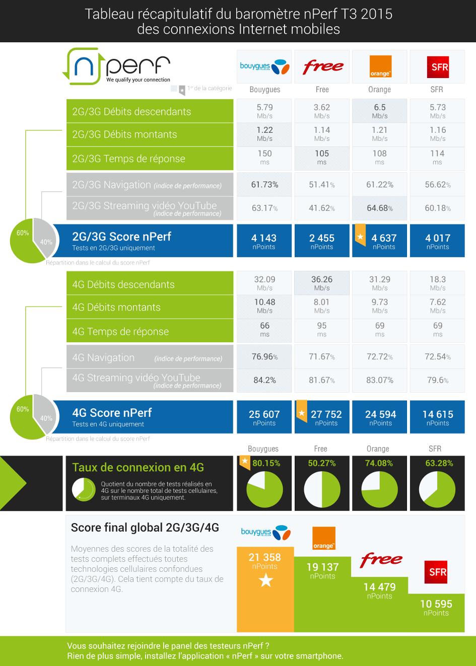 nPerf-connexions-Internet-mobiles-T3-2015