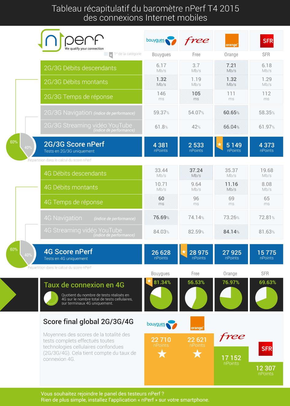 nperf-connexions-internet-mobiles-t4-2015