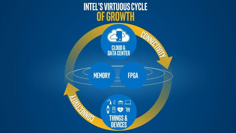 Intel strategie