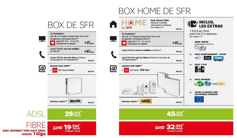 SFR box Home by SFR