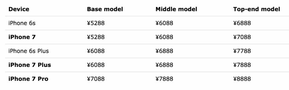 iPhone 7 prix