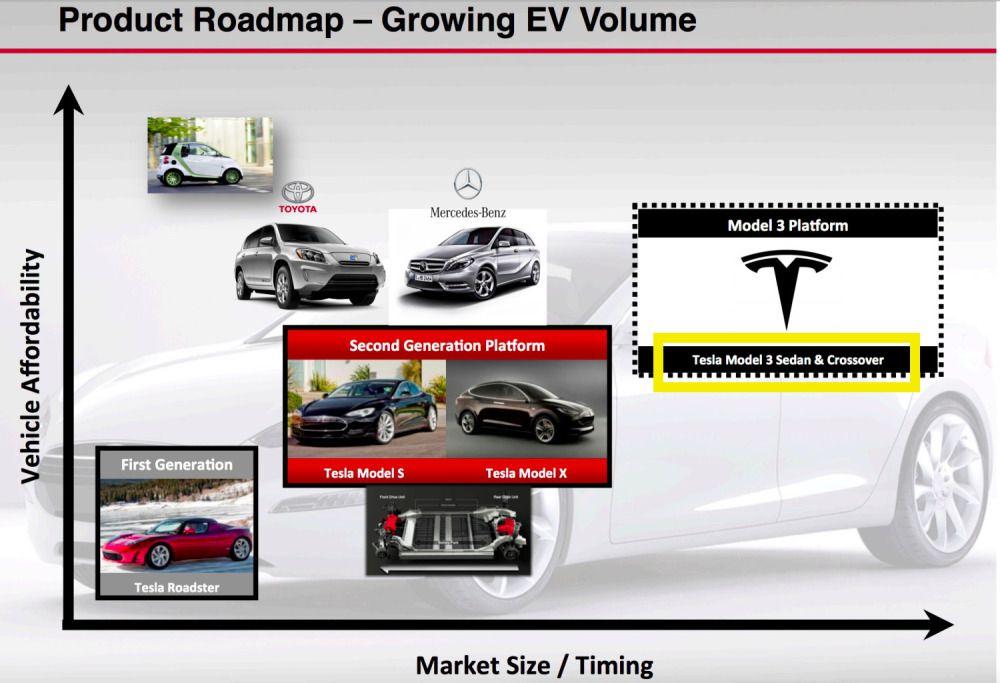 Tesla Model 3 roadmap