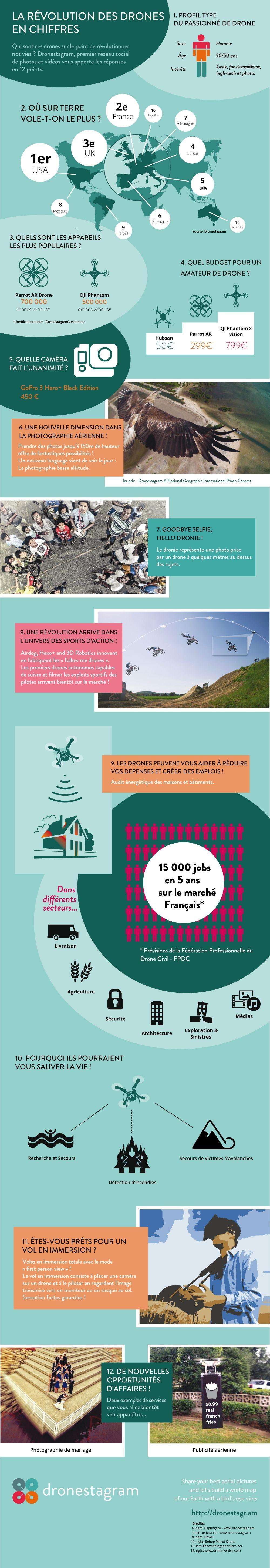 Dronestagram-drones-loisirs-infographie