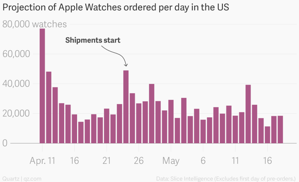 Apple Watch commandes US 02