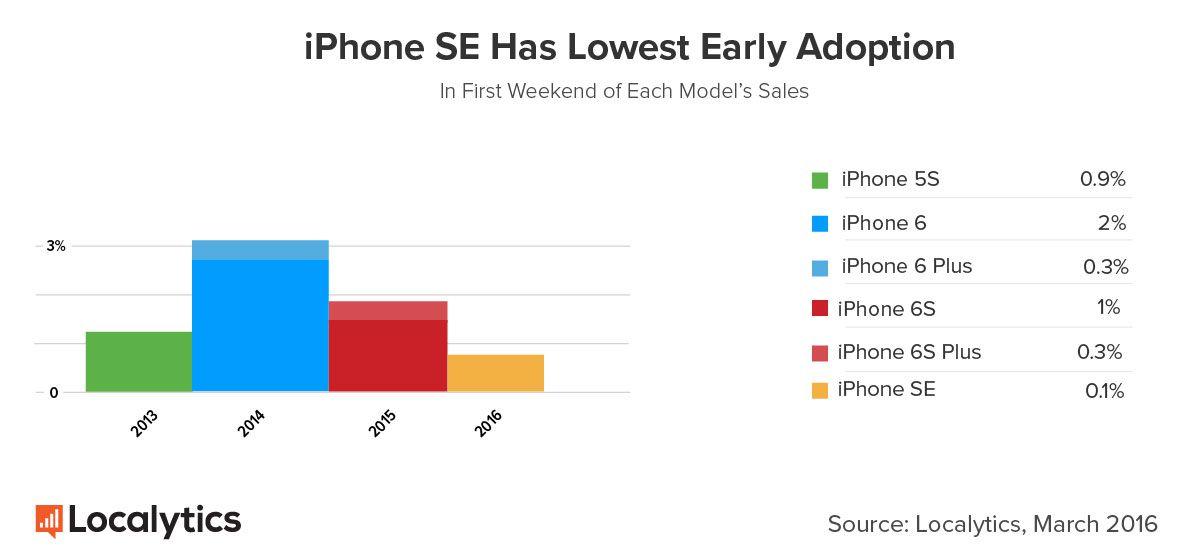 iPhone SE lancement
