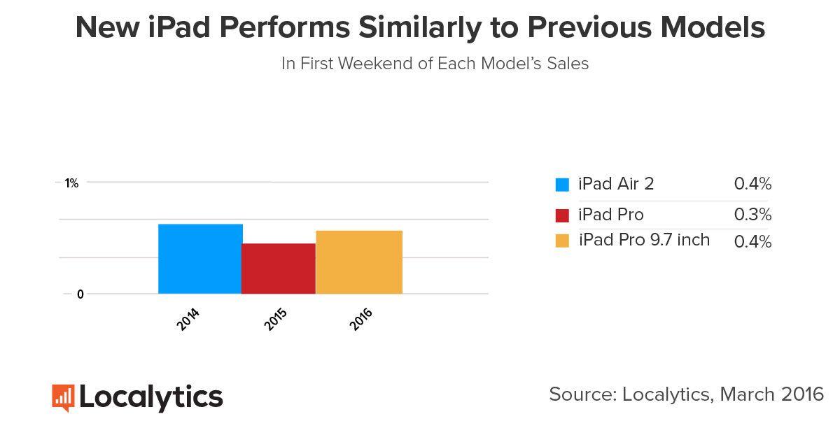 iPad Pro lancement