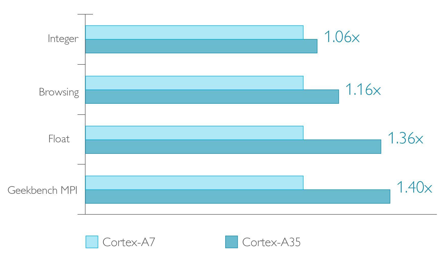 ARM Cortex A35 A7