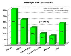2007 distributions sm