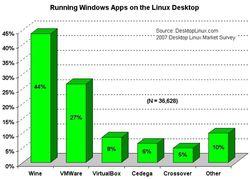 2007 windowsappsonlinux sm