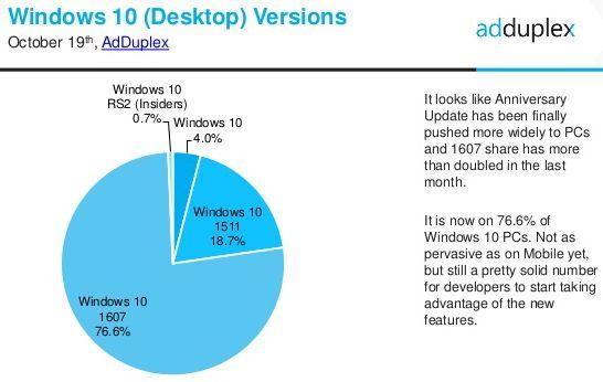 adduplex-windows-10-stats