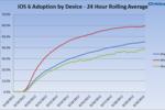 Adoption_iOS6-GNT