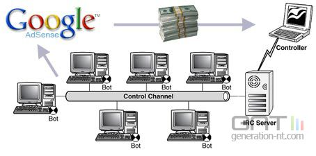 Adsense botnet