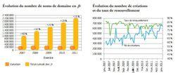 afnic-fr-rapport-2011