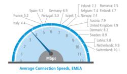 Akamai-europe-vitesse-moyenne-connexion-t1-2013