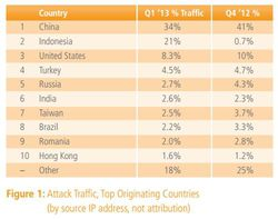 Akamai-t1-2013-t4-2012-attaques-trafic-origine