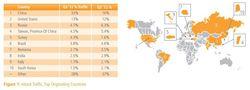 Akamai-trafic-attaque-pays-top-10