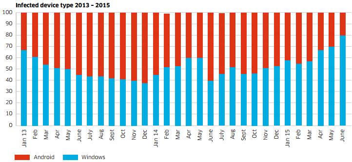 Alcatel-Lucent-infections-sur-des-appareils-via-reseau-mobile-2013-2015