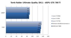 AMD A10-7800 GPU 2