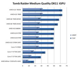 AMD A10-7800 iGPU 2