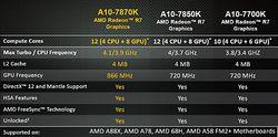 AMD A10-7870 (1)