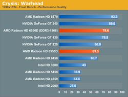 AMD A8-3850 test 4