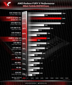 AMD benchmarks Fury X