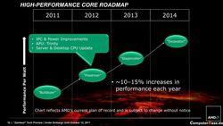 AMD CPU performances