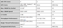 AMD Opteron X-Series vs Intel Atom S1200 Series