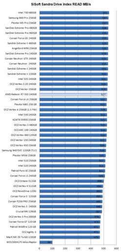 AMD Radeon R7 SSD 5