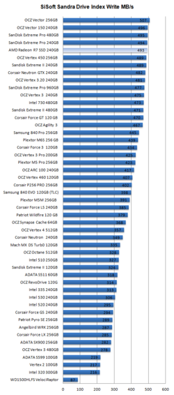 AMD Radeon R7 SSD 6