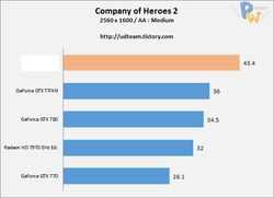 AMD Radeon R9 290X performances 4