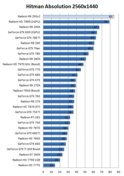 AMD Radeon R9 295X2 4