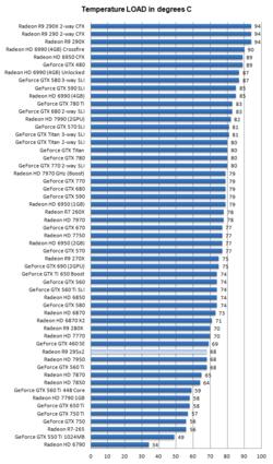 AMD Radeon R9 295X2 7