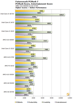 AMD Richland tests performances 2