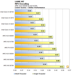 AMD Richland tests performances 3