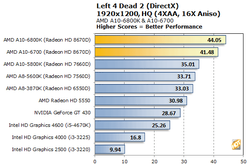 AMD Richland tests performances 6