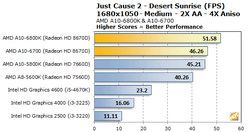 AMD Richland tests performances 7