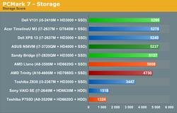 AMD Trinity Intel Ivy Bridge 2