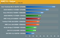 AMD Trinity Intel Ivy Bridge 5