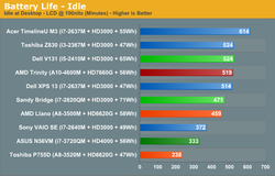 AMD Trinity Intel Ivy Bridge 7