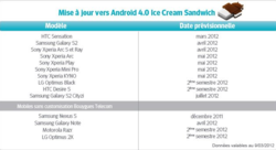 android 4 bouygues telecom modele telephone