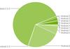 Déploiement Android : Ice Cream Sandwich dépasse les 3%