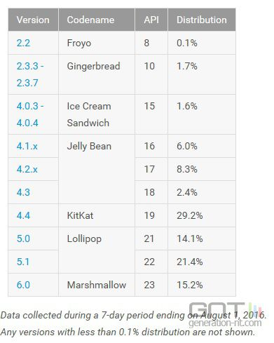 android-repartition-versions-aout_090187