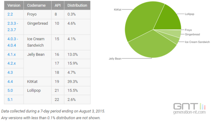android-taux-adoption-versions-aout-2015