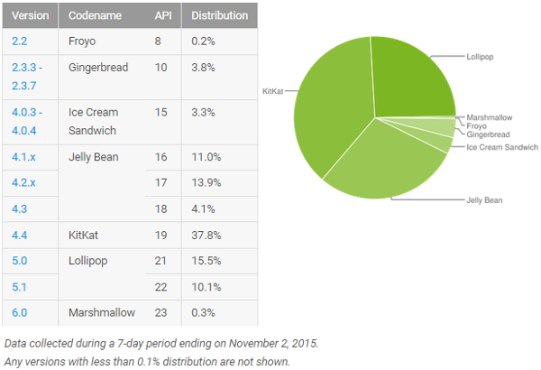 android-taux-adoption-versions-novembre-2015