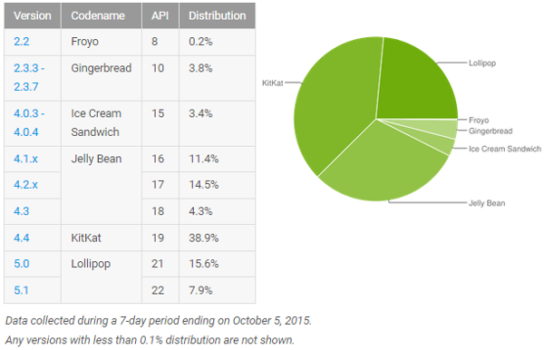 android-taux-adoption-versions-octobre-2015