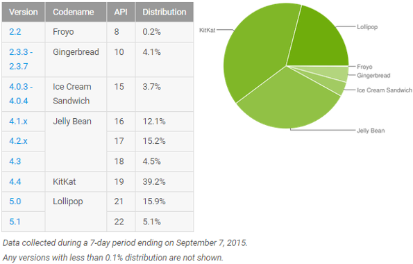 Android-taux-adoption-versions-septembre-2015