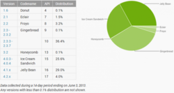 android_versions_june_3-730x387